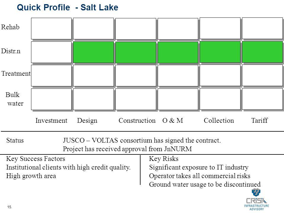 15. Quick Profile - Salt Lake InvestmentDesignConstructionO & MCollectionTariff Bulk water Treatment Distr.n Rehab StatusJUSCO – VOLTAS consortium has