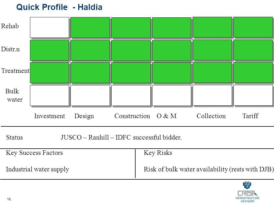 16. Quick Profile - Haldia InvestmentDesignConstructionO & MCollectionTariff Bulk water Treatment Distr.n Rehab StatusJUSCO – Ranhill – IDFC successfu