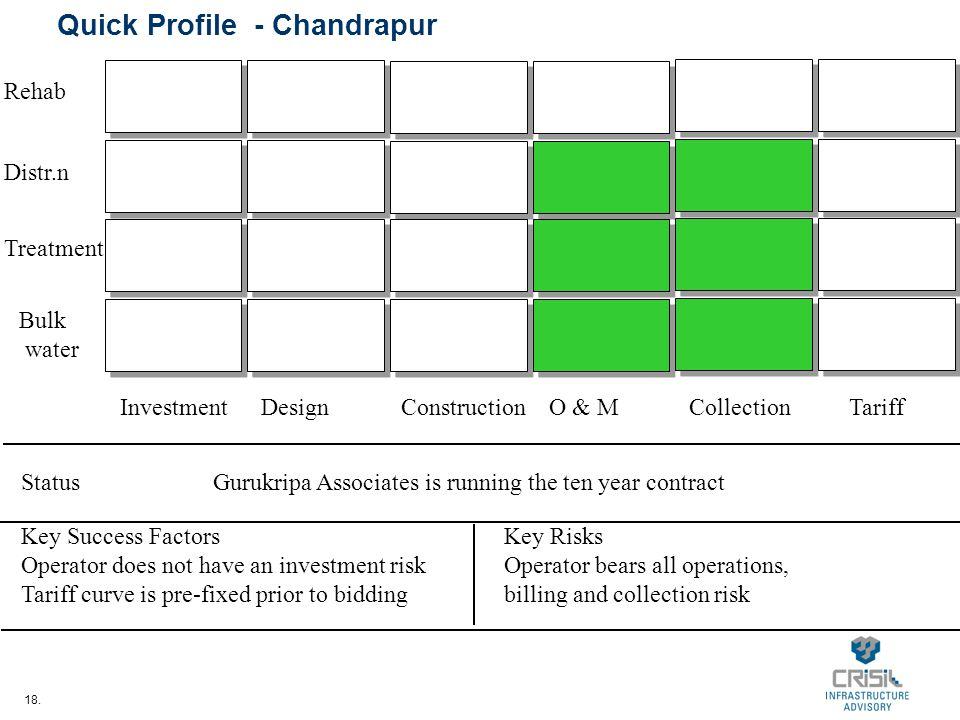 18. Quick Profile - Chandrapur InvestmentDesignConstructionO & MCollectionTariff Bulk water Treatment Distr.n Rehab StatusGurukripa Associates is runn