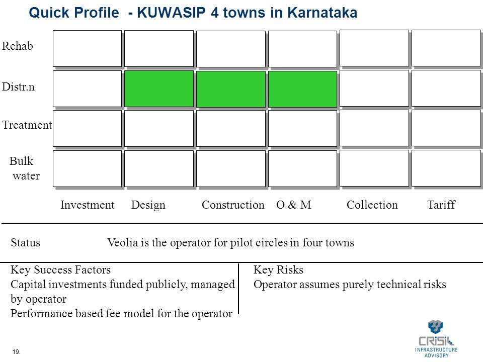 19. Quick Profile - KUWASIP 4 towns in Karnataka InvestmentDesignConstructionO & MCollectionTariff Bulk water Treatment Distr.n Rehab StatusVeolia is