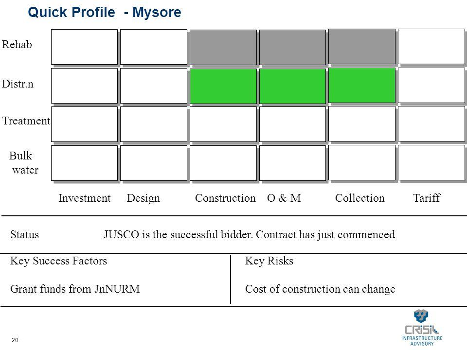 20. Quick Profile - Mysore InvestmentDesignConstructionO & MCollectionTariff Bulk water Treatment Distr.n Rehab StatusJUSCO is the successful bidder.