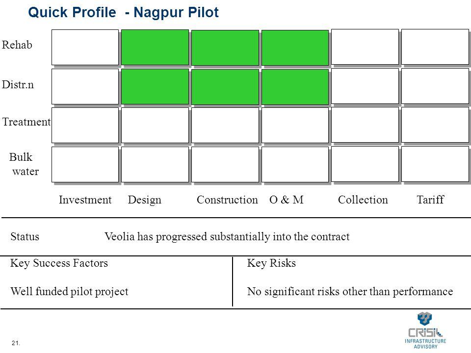 21. Quick Profile - Nagpur Pilot InvestmentDesignConstructionO & MCollectionTariff Bulk water Treatment Distr.n Rehab StatusVeolia has progressed subs