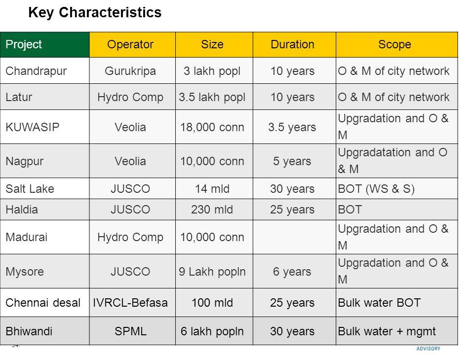 34. Key Characteristics Placeholder for your own sub headline ProjectOperatorSizeDurationScope ChandrapurGurukripa3 lakh popl10 yearsO & M of city net