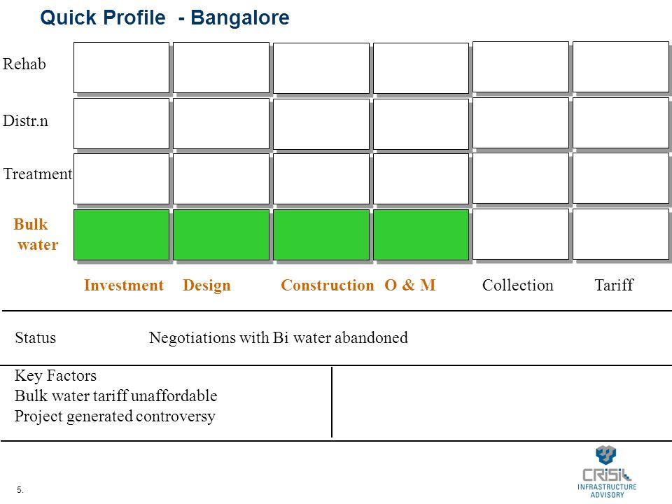5. Quick Profile - Bangalore InvestmentDesignConstructionO & MCollectionTariff Bulk water Treatment Distr.n Rehab StatusNegotiations with Bi water aba