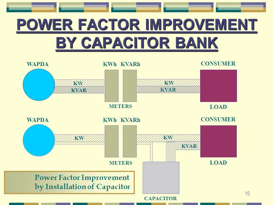 10 POWER FACTOR IMPROVEMENT BY CAPACITOR BANK WAPDAKWhKVARh CONSUMER KW KVAR LOAD METERS WAPDAKWhKVARh CONSUMER KW KVAR LOAD METERS CAPACITOR Power Fa