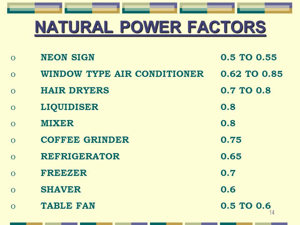 14 NATURAL POWER FACTORS o NEON SIGN0.5 TO 0.55 o WINDOW TYPE AIR CONDITIONER0.62 TO 0.85 o HAIR DRYERS0.7 TO 0.8 o LIQUIDISER0.8 o MIXER0.8 o COFFEE