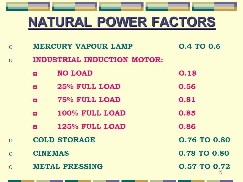 15 NATURAL POWER FACTORS o MERCURY VAPOUR LAMPO.4 TO 0.6 o INDUSTRIAL INDUCTION MOTOR: ◘ NO LOADO.18 ◘ 25% FULL LOAD0.56 ◘ 75% FULL LOAD0.81 ◘ 100% FU