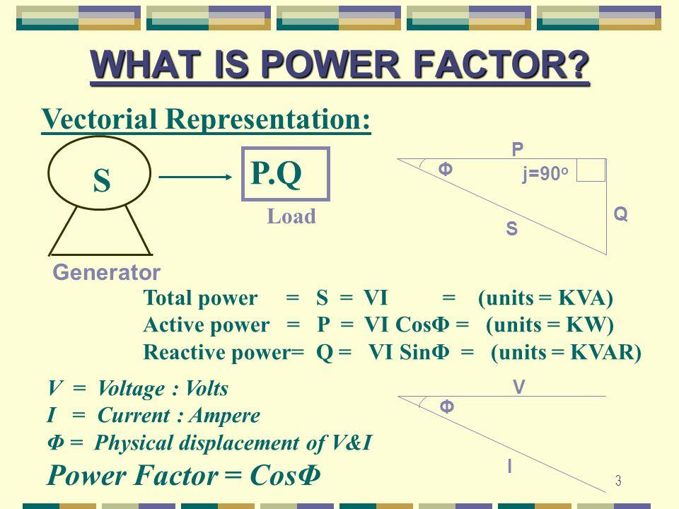 3 WHAT IS POWER FACTOR? Vectorial Representation: S P.Q Φ P S Q j=90 o Generator Load Total power = S = VI = (units = KVA) Active power = P = VI CosΦ