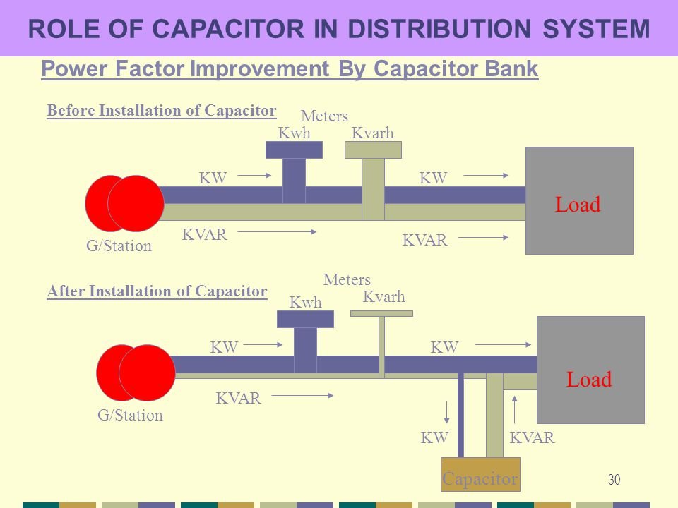 30 ROLE OF CAPACITOR IN DISTRIBUTION SYSTEM Power Factor Improvement By Capacitor Bank Kwh Kvarh KW Meters KW Capacitor KVAR KW Load KwhKvarh Meters K