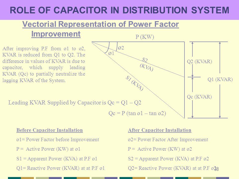 38 ROLE OF CAPACITOR IN DISTRIBUTION SYSTEM Vectorial Representation of Power Factor Improvement Q1 (KVAR) Qc (KVAR) Q2 (KVAR) S1 (KVA) S2 (KVA) ø2ø2