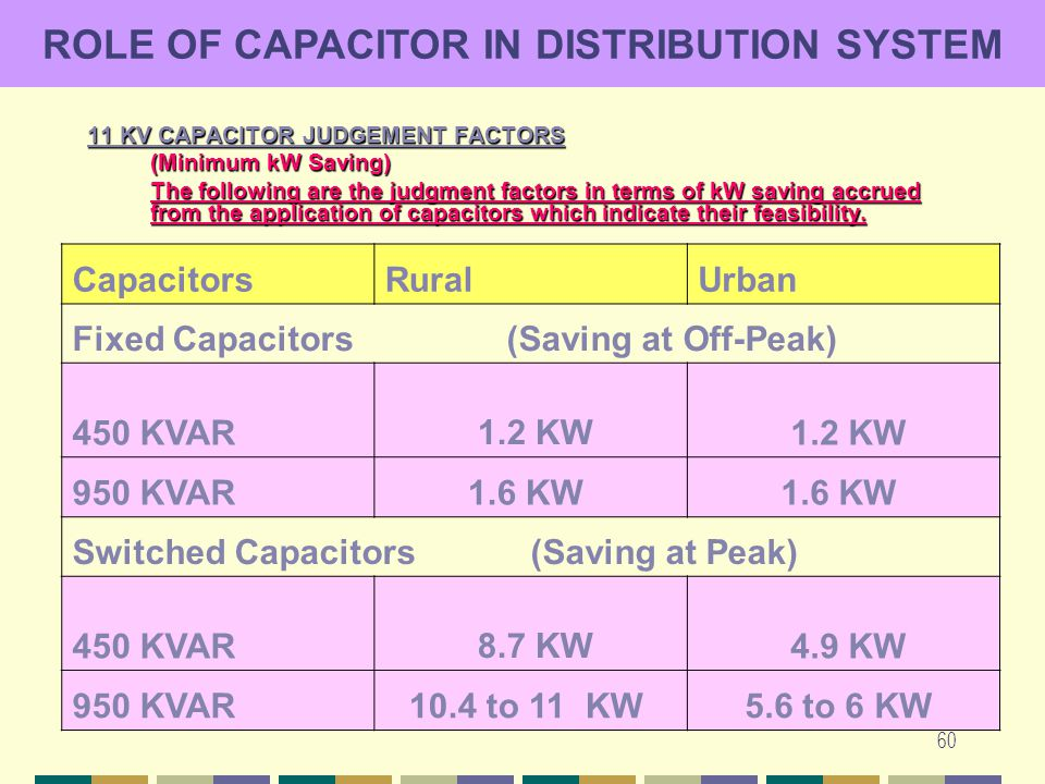 60 11 KV CAPACITOR JUDGEMENT FACTORS (Minimum kW Saving) The following are the judgment factors in terms of kW saving accrued from the application of