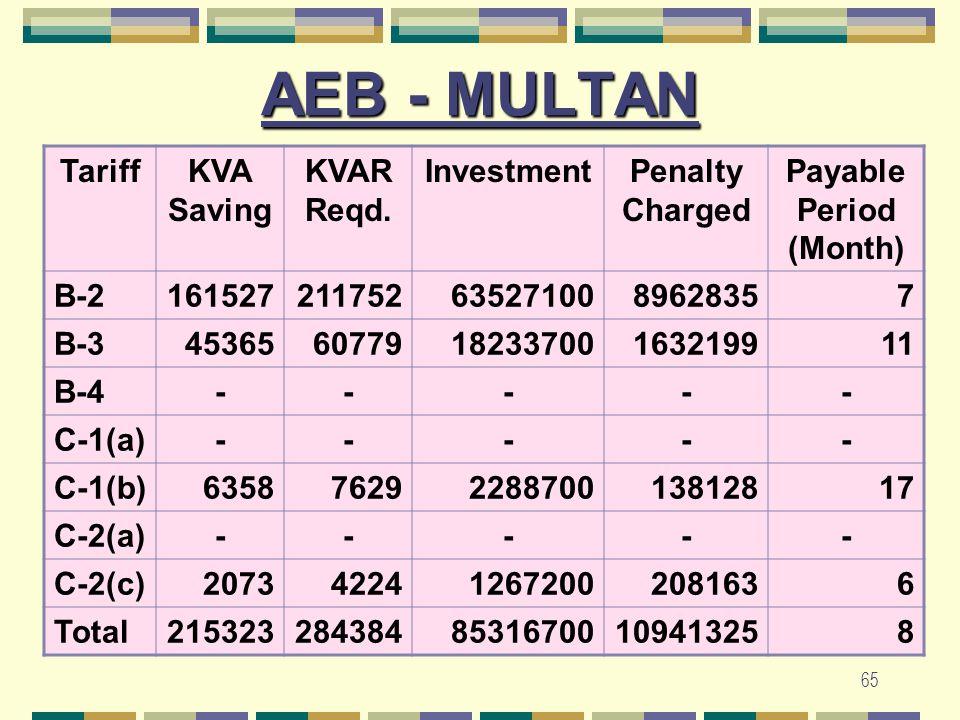 65 AEB - MULTAN TariffKVA Saving KVAR Reqd. InvestmentPenalty Charged Payable Period (Month) B-21615272117526352710089628357 B-34536560779182337001632