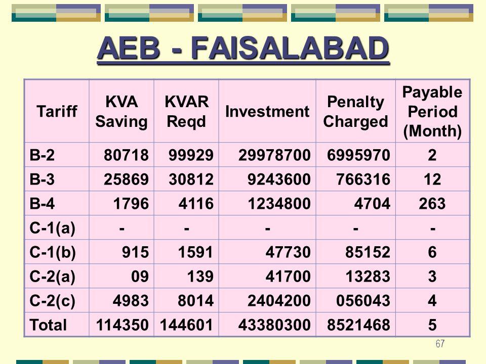 67 AEB - FAISALABAD Tariff KVA Saving KVAR Reqd Investment Penalty Charged Payable Period (Month) B-280718999292997870069959702 B-32586930812924360076