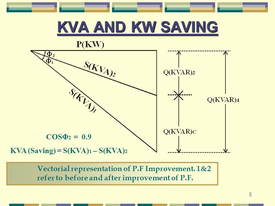 8 KVA AND KW SAVING COSΦ 2 = 0.9 KVA (Saving) = S(KVA) 1 – S(KVA) 2 Vectorial representation of P.F Improvement. 1&2 refer to before and after improve