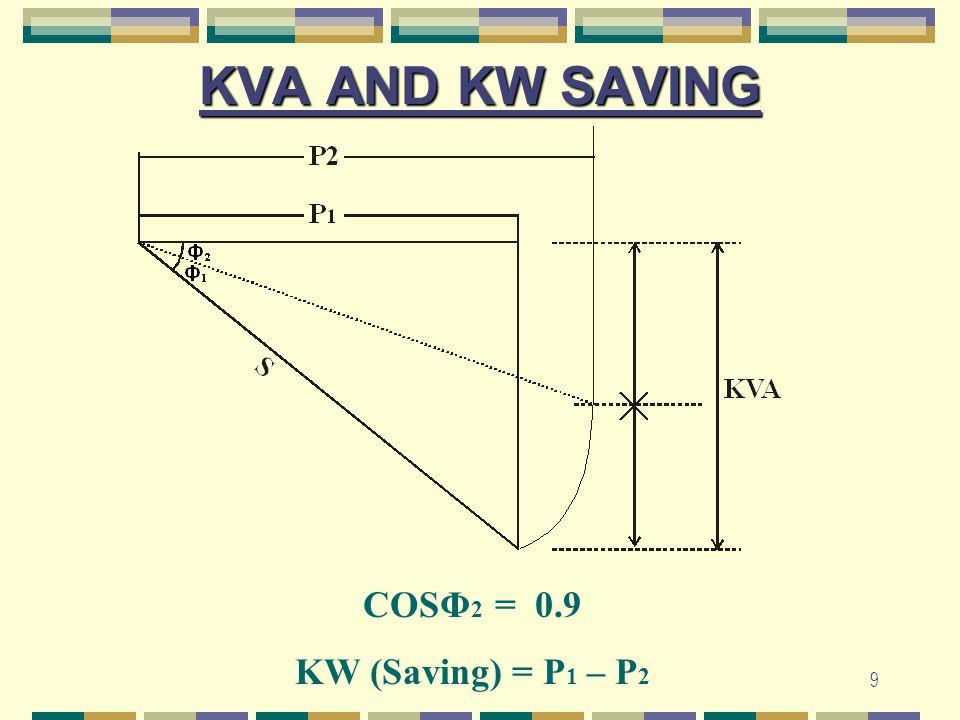 10 POWER FACTOR IMPROVEMENT BY CAPACITOR BANK WAPDAKWhKVARh CONSUMER KW KVAR LOAD METERS WAPDAKWhKVARh CONSUMER KW KVAR LOAD METERS CAPACITOR Power Factor Improvement by Installation of Capacitor