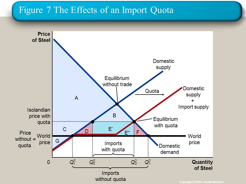 Figure 7 The Effects of an Import Quota Copyright © 2004 South-Western A E C B G D E F Price of Steel 0 Quantity of Steel Domestic supply Domestic supply + Import supply Domestic demand Isolandian price with quota Imports without quota Equilibrium with quota Equilibrium without trade Quota Imports with quota Q D World price World price Price without quota = Q S Q D Q S