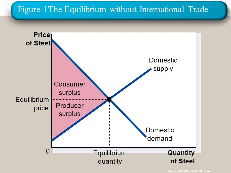 Figure 1The Equilibrium without International Trade Copyright © 2004 South-Western Consumer surplus Producer surplus Price of Steel 0 Quantity of Steel Domestic supply Domestic demand Equilibrium price Equilibrium quantity