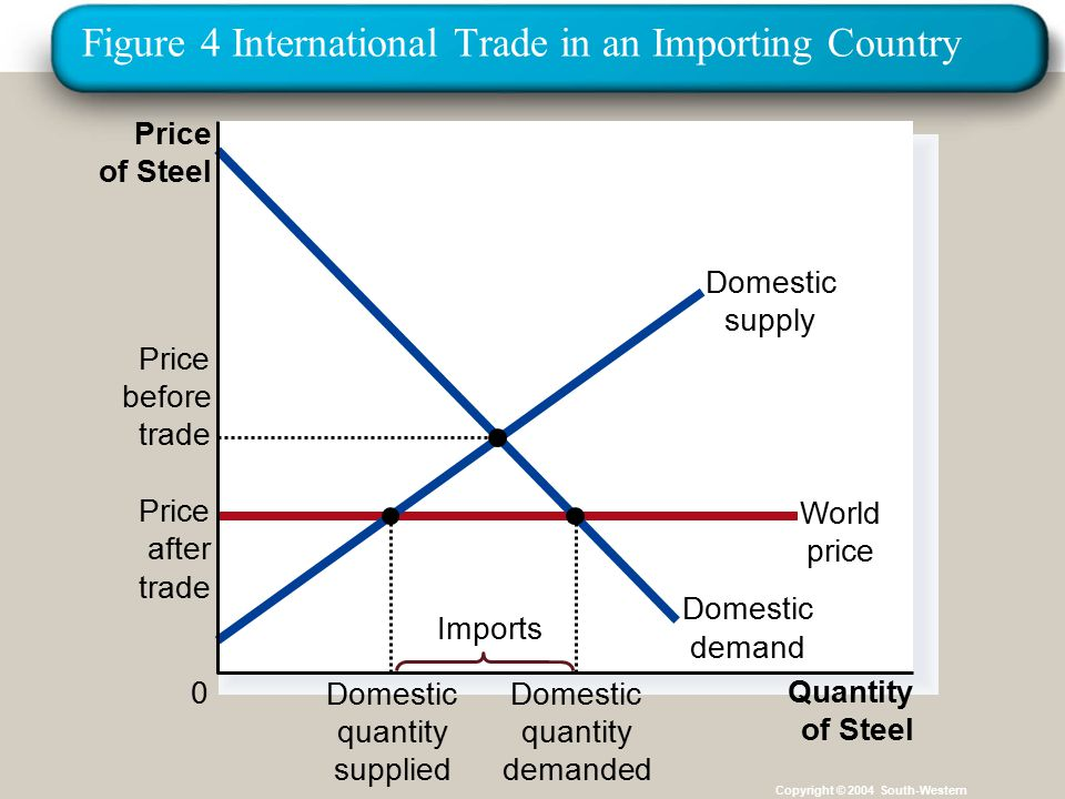 Figure 4 International Trade in an Importing Country Copyright © 2004 South-Western Price of Steel 0 Quantity Price after trade World price of Steel Domestic supply Domestic demand Imports Domestic quantity supplied Domestic quantity demanded Price before trade