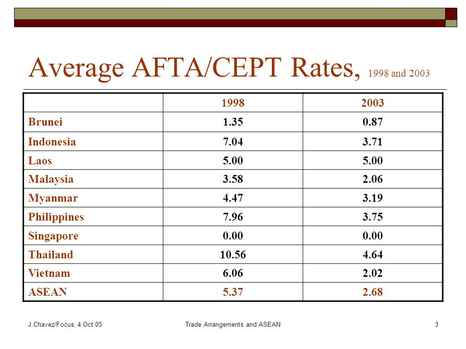 J.Chavez/Focus, 4 Oct 05Trade Arrangements and ASEAN3 Average AFTA/CEPT Rates, 1998 and 2003 19982003 Brunei1.350.87 Indonesia7.043.71 Laos5.00 Malaysia3.582.06 Myanmar4.473.19 Philippines7.963.75 Singapore0.00 Thailand10.564.64 Vietnam6.062.02 ASEAN5.372.68