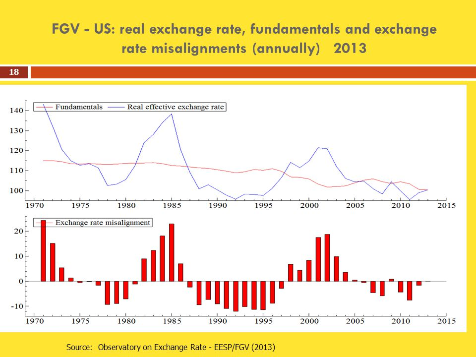 FGV - US: real exchange rate, fundamentals and exchange rate misalignments (annually) 2013 18 Source: Observatory on Exchange Rate - EESP/FGV (2013)