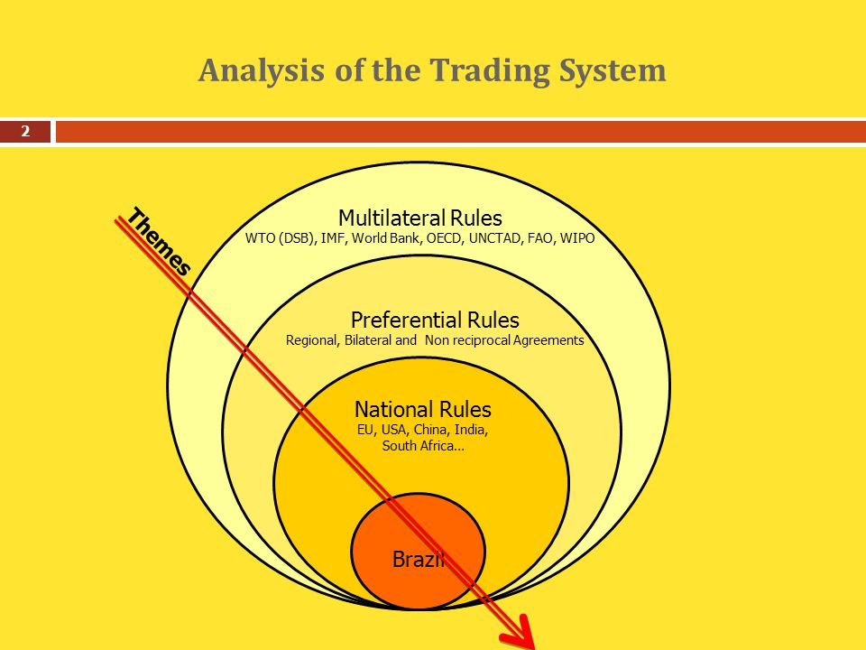 Analysis of the Trading System 2 Brazil National Rules EU, USA, China, India, South Africa… Preferential Rules Regional, Bilateral and Non reciprocal Agreements Multilateral Rules WTO (DSB), IMF, World Bank, OECD, UNCTAD, FAO, WIPO Themes