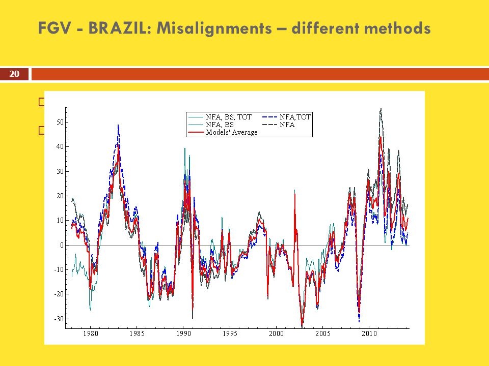 FGV - BRAZIL: Misalignments – different methods     20
