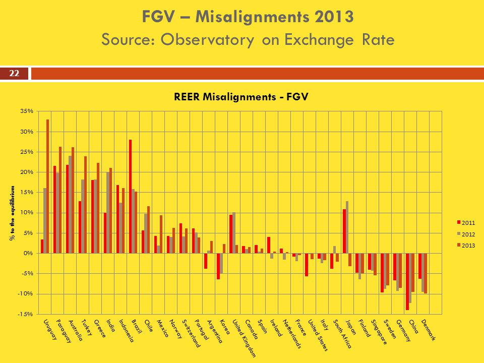 FGV – Misalignments 2013 Source: Observatory on Exchange Rate 22