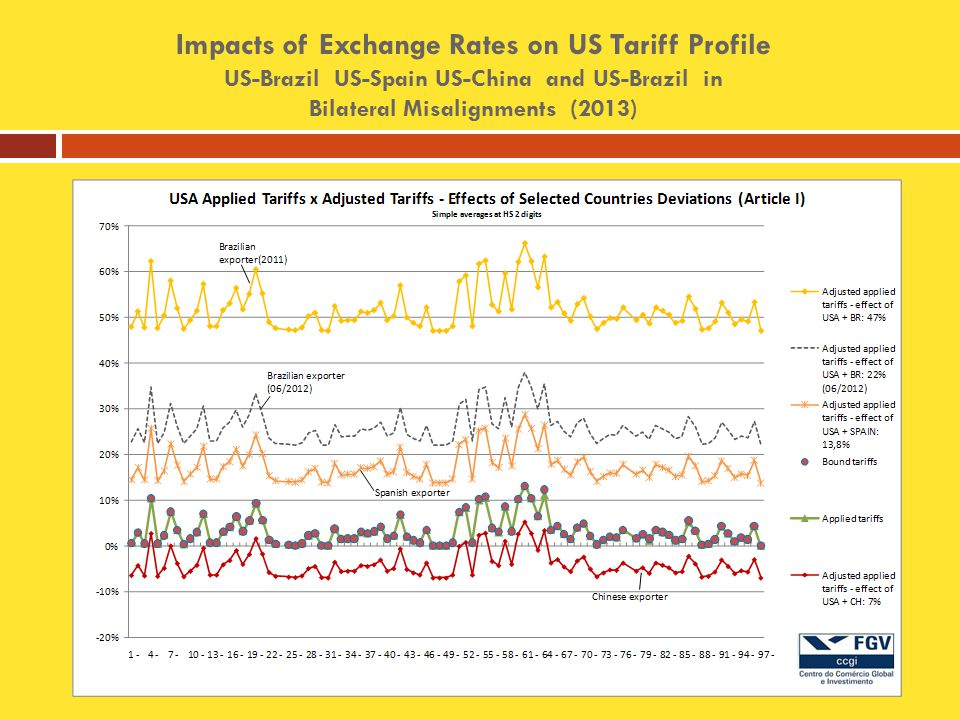 Impacts of Exchange Rates on US Tariff Profile US-Brazil US-Spain US-China and US-Brazil in Bilateral Misalignments (2013)