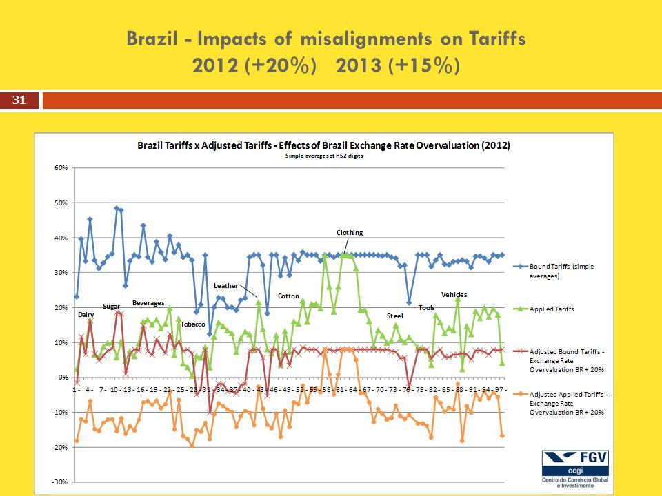Brazil - Impacts of misalignments on Tariffs 2012 (+20%) 2013 (+15%) 31