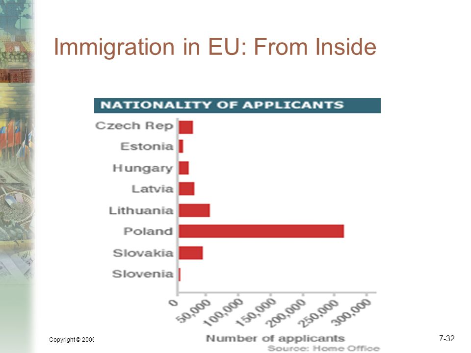 Copyright © 2006 Pearson Addison-Wesley. All rights reserved. 7-32 Immigration in EU: From Inside