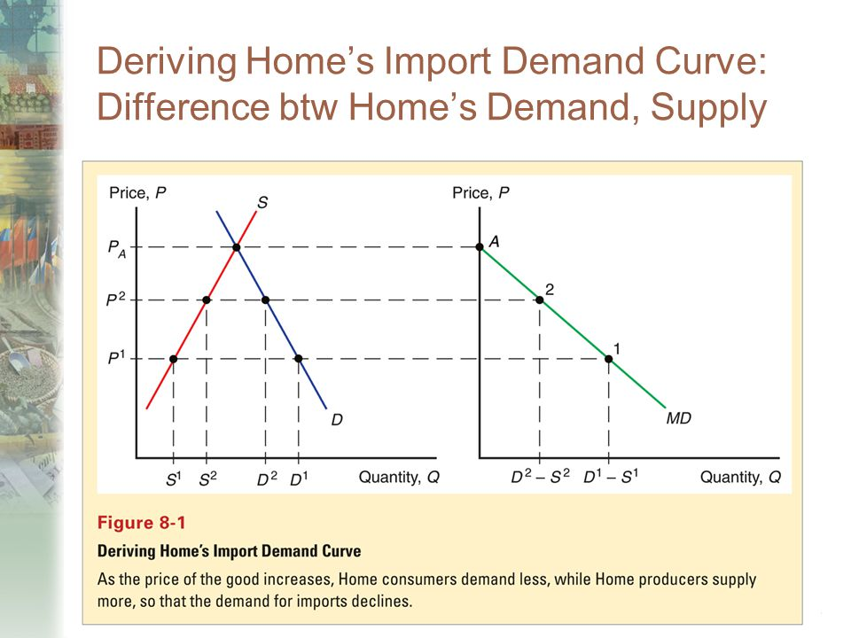 Copyright © 2006 Pearson Addison-Wesley. All rights reserved. 7-46 Deriving Home's Import Demand Curve: Difference btw Home's Demand, Supply