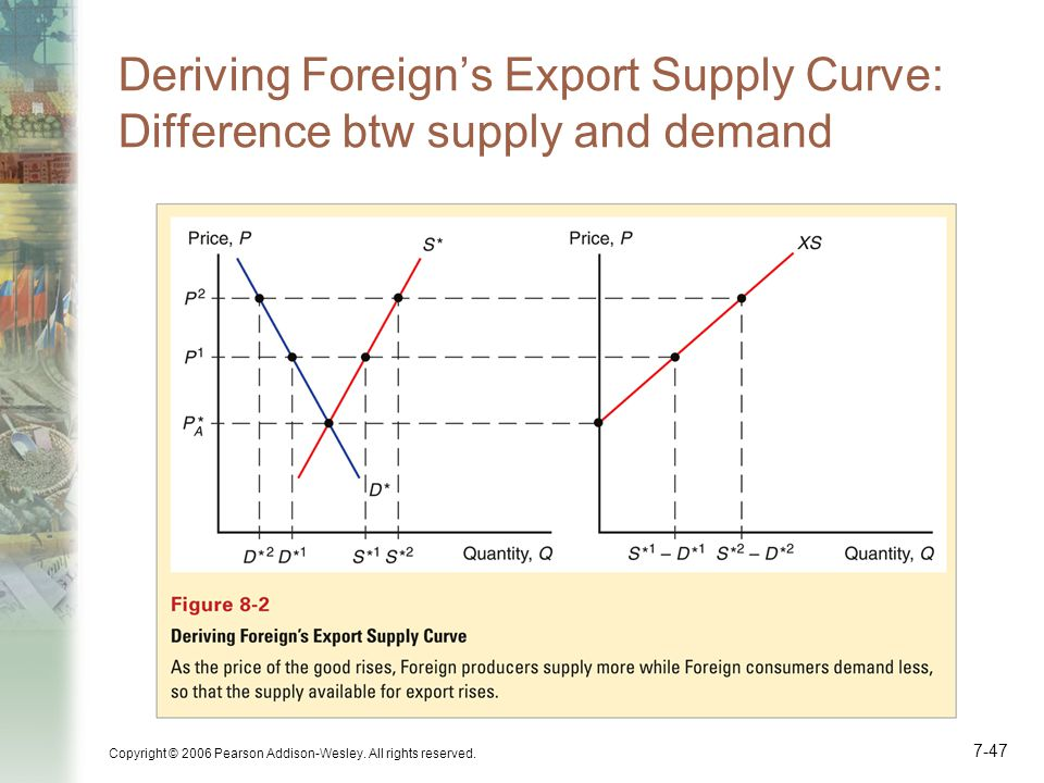 Copyright © 2006 Pearson Addison-Wesley. All rights reserved. 7-47 Deriving Foreign's Export Supply Curve: Difference btw supply and demand