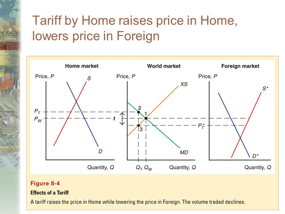 Copyright © 2006 Pearson Addison-Wesley. All rights reserved. 7-52 Tariff by Home raises price in Home, lowers price in Foreign