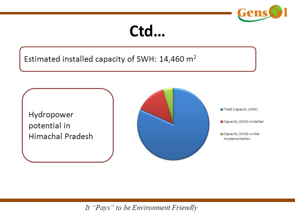 It Pays to be Environment Friendly Ctd… Estimated installed capacity of SWH: 14,460 m 2 Hydropower potential in Himachal Pradesh