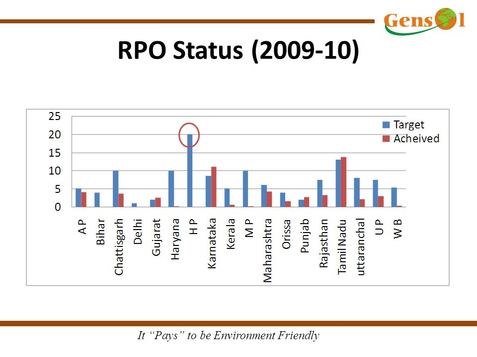"It ""Pays"" to be Environment Friendly RPO Status (2009-10)"