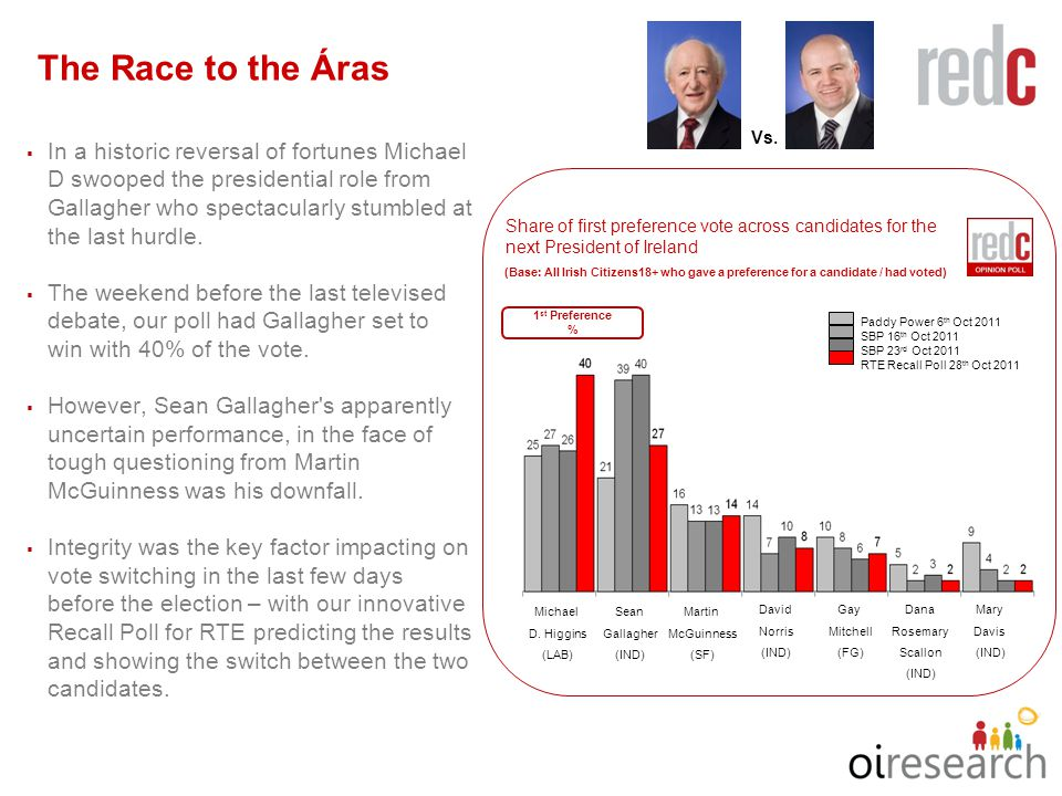 4.4. The Race to the Áras  In a historic reversal of fortunes Michael D swooped the presidential role from Gallagher who spectacularly stumbled at th