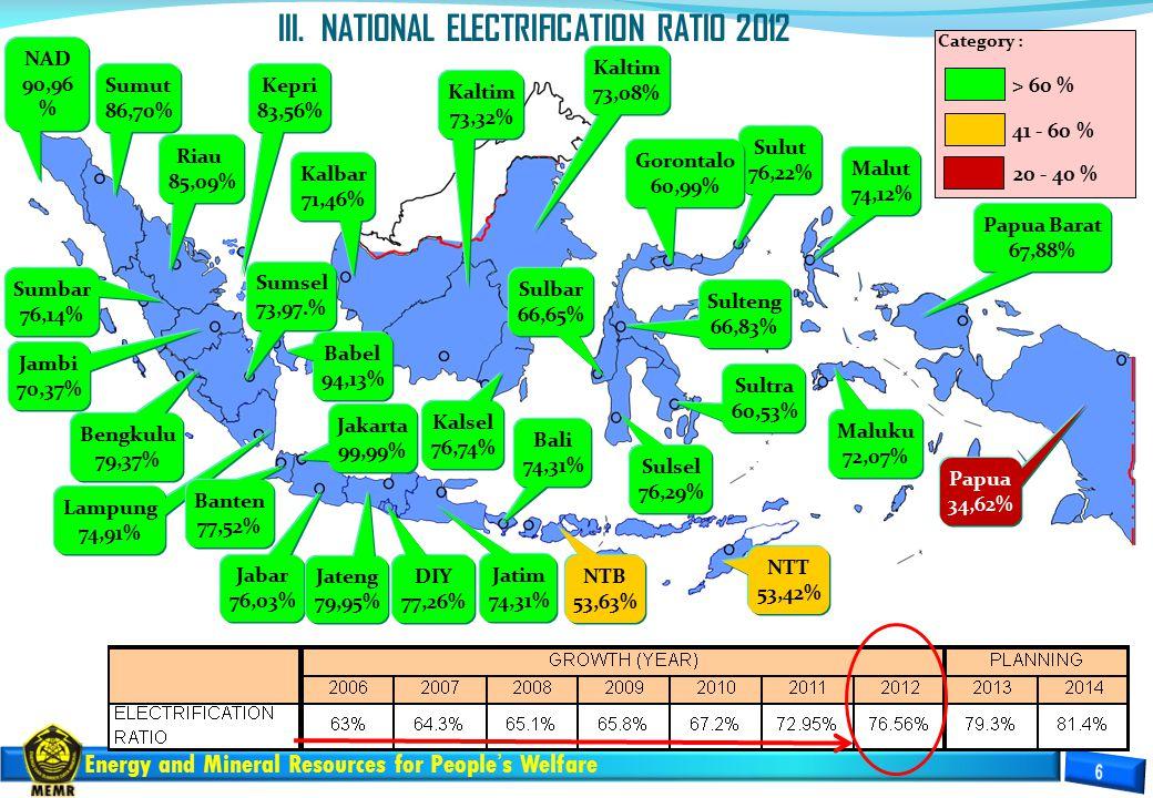 Energy and Mineral Resources for People's Welfare NAD 90,96 % Sumut 86,70% Sumbar 76,14% Riau 85,09% Sumsel 73,97.% Bengkulu 79,37% Babel 94,13% Lampung 74,91% Jakarta 99,99% Banten 77,52% Jabar 76,03% Jateng 79,95% Jambi 70,37% DIY 77,26% Jatim 74,31% Bali 74,31% NTB 53,63% NTT 53,42% Kalbar 71,46% Kalsel 76,74% Kaltim 73,08% Sulut 76,22% Sulteng 66,83% Sulsel 76,29% Malut 74,12% Maluku 72,07% Papua 34,62% Category : > 60 % 41 - 60 % 20 - 40 % Sulbar 66,65% Kepri 83,56% Sultra 60,53% Papua Barat 67,88% Kaltim 73,32% Gorontalo 60,99% III.