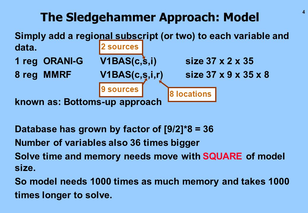 4 The Sledgehammer Approach: Model Simply add a regional subscript (or two) to each variable and data.