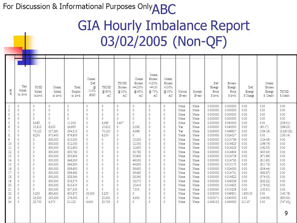 20 ABC GRS Daily Charge Report (Non-QF) Account: ABC Performance Class: C Snapshot Datetime Unit Trip Exemption Test Schedule KW SUSD Schedule KW Comm.