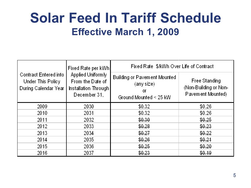 5 Solar Feed In Tariff Schedule Effective March 1, 2009