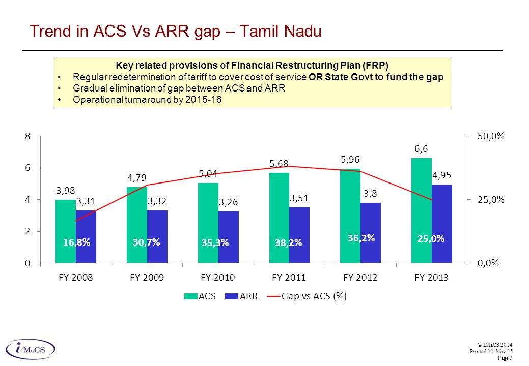 © IMaCS 2014 Printed 11-May-15 Page 3 Trend in ACS Vs ARR gap – Tamil Nadu Key related provisions of Financial Restructuring Plan (FRP) Regular redetermination of tariff to cover cost of service OR State Govt to fund the gap Gradual elimination of gap between ACS and ARR Operational turnaround by 2015-16