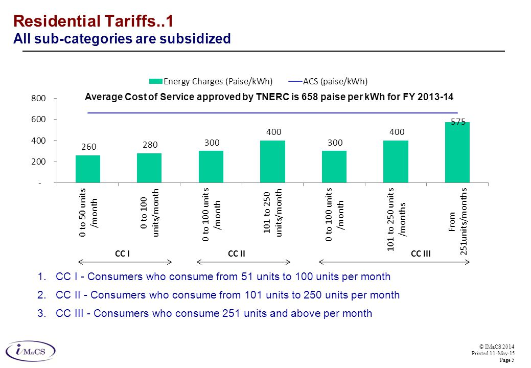 © IMaCS 2014 Printed 11-May-15 Page 5 Residential Tariffs..1 All sub-categories are subsidized 1.CC I - Consumers who consume from 51 units to 100 units per month 2.CC II - Consumers who consume from 101 units to 250 units per month 3.CC III - Consumers who consume 251 units and above per month CC ICC IICC III Average Cost of Service approved by TNERC is 658 paise per kWh for FY 2013-14