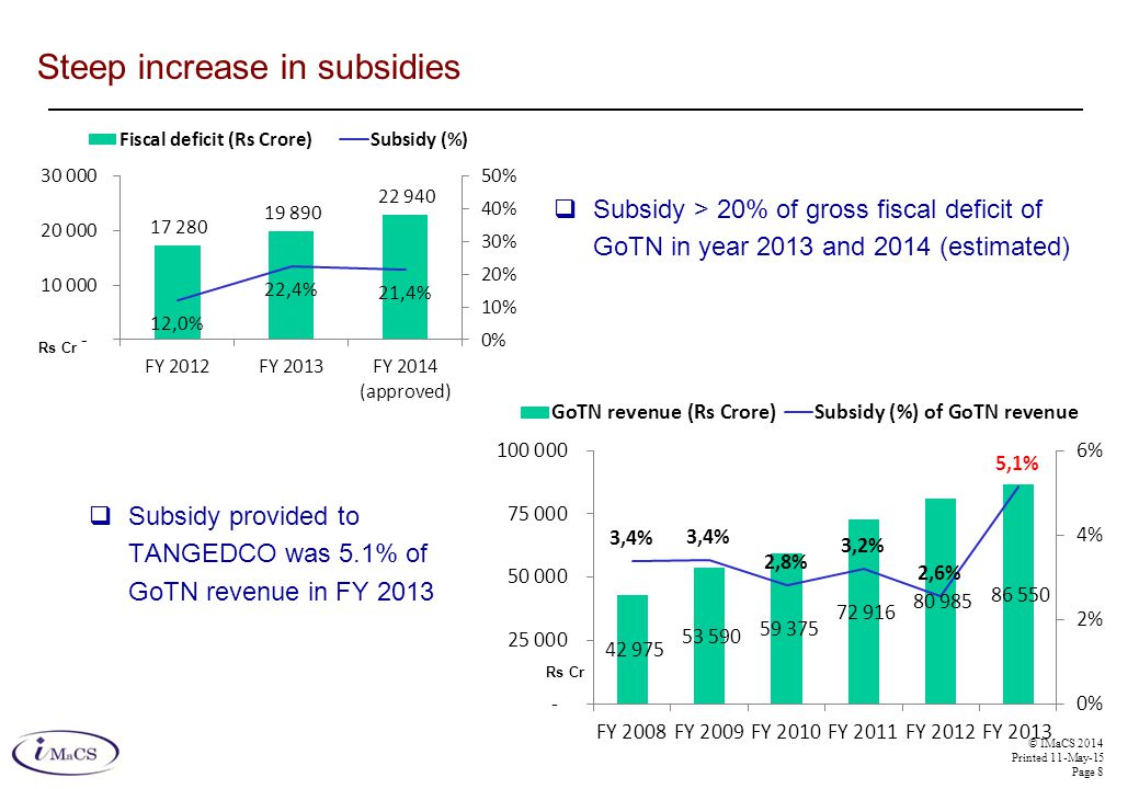 © IMaCS 2014 Printed 11-May-15 Page 8 Steep increase in subsidies Rs Cr  Subsidy provided to TANGEDCO was 5.1% of GoTN revenue in FY 2013  Subsidy >