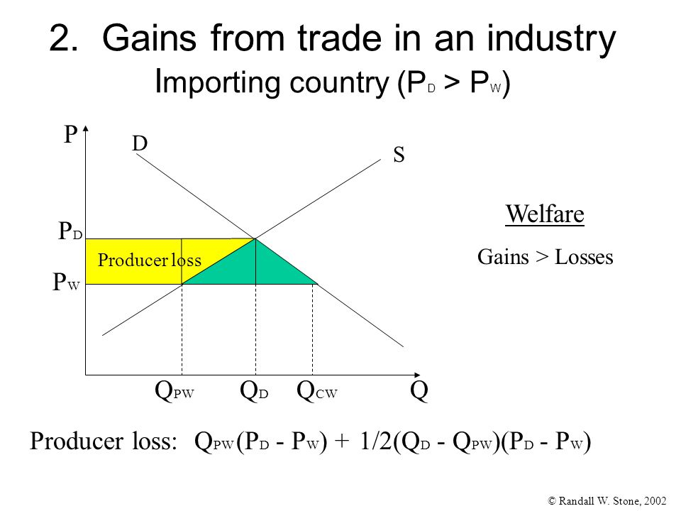 © Randall W. Stone, 2002 2. Gains from trade in an industry I mporting country (P D > P W ) Q P S D PDPD QDQD PWPW Q CW Q PW Producer loss:Q PW (P D -