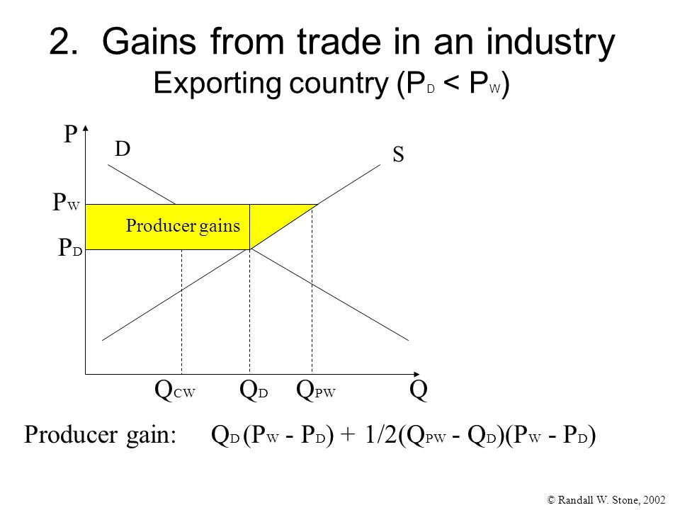 © Randall W. Stone, 2002 2. Gains from trade in an industry Exporting country (P D < P W ) Q P S D PDPD QDQD PWPW Q PW Q CW Producer gain:Q D (P W - P