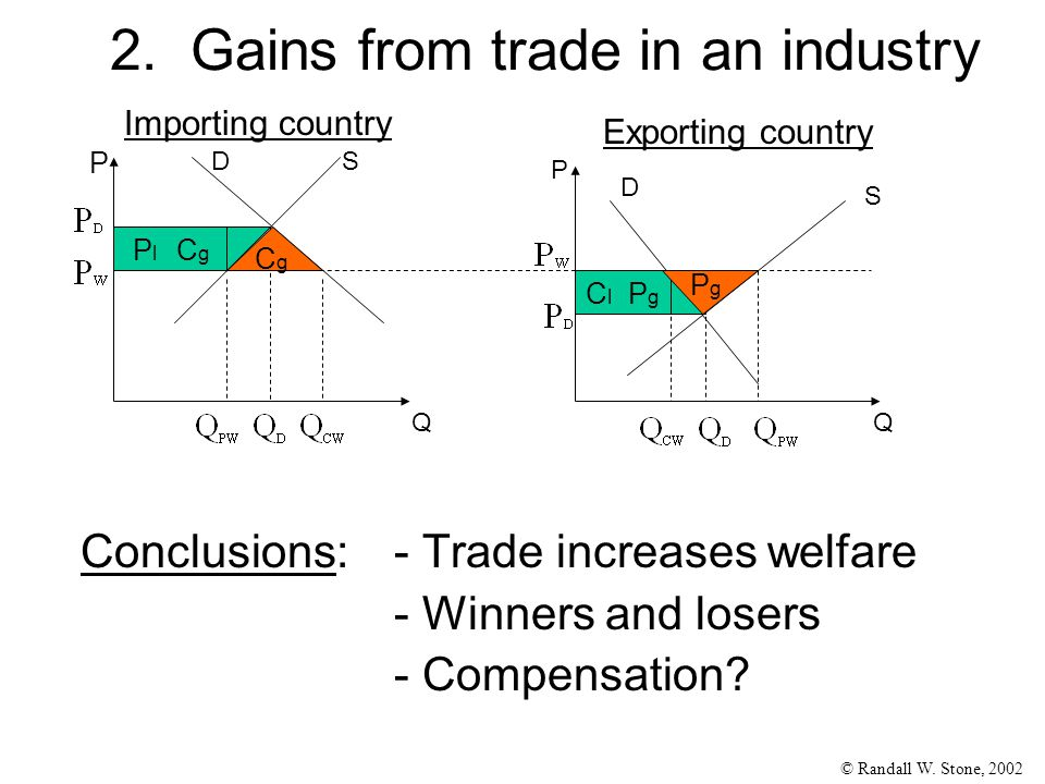 © Randall W. Stone, 2002 2. Gains from trade in an industry Conclusions:- Trade increases welfare - Winners and losers - Compensation? Importing count