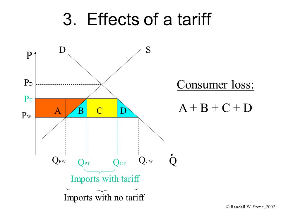 © Randall W. Stone, 2002 3. Effects of a tariff Q P SD PDPD PWPW Q CW Q PW Consumer loss: A + B + C + D Imports with no tariff PTPT Q PT Q CT Imports
