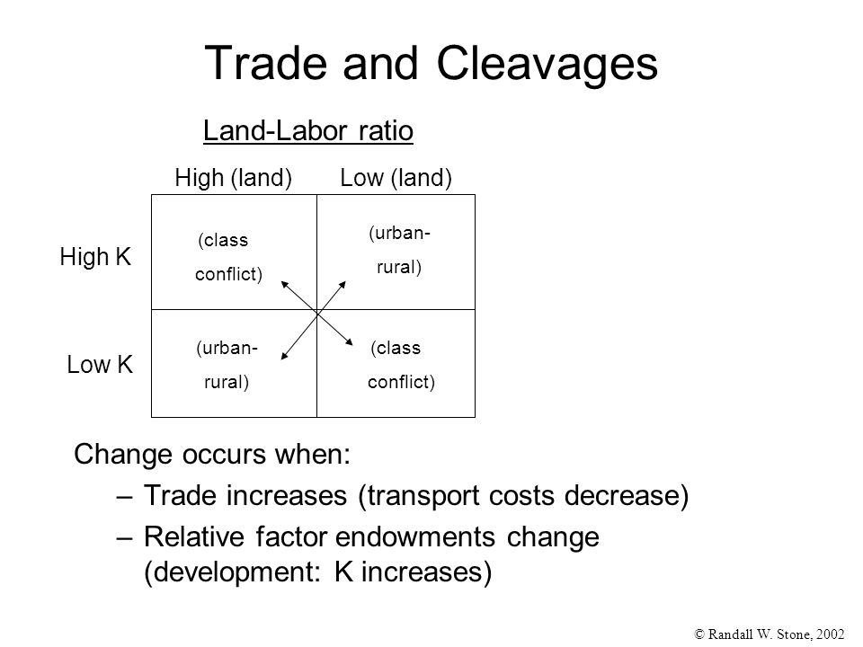 © Randall W. Stone, 2002 Trade and Cleavages Change occurs when: –Trade increases (transport costs decrease) –Relative factor endowments change (devel