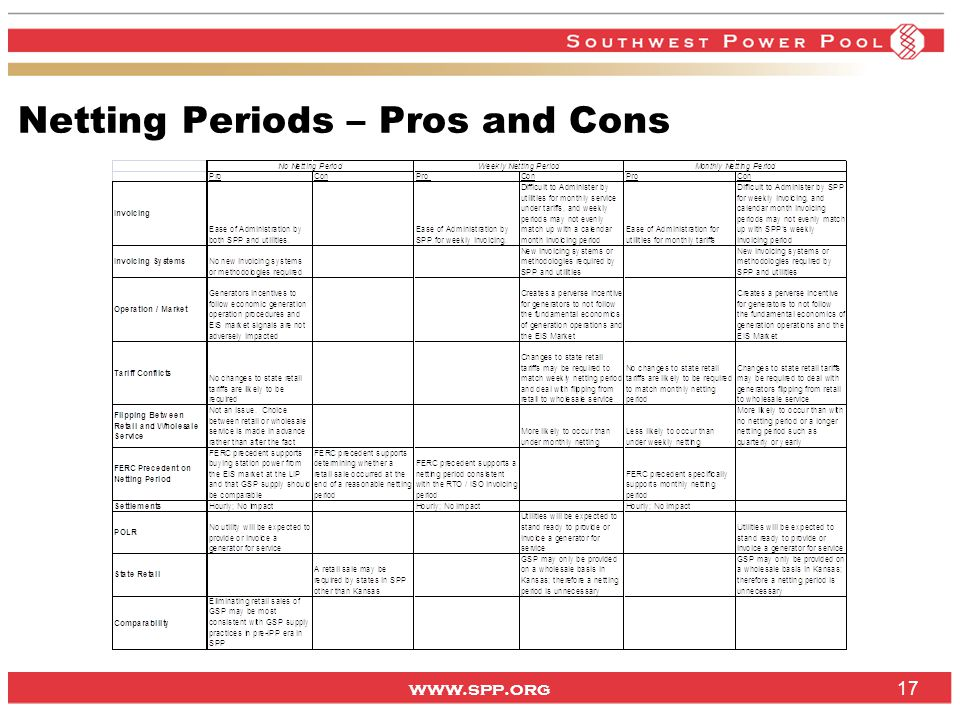 www.spp.org 17 Netting Periods – Pros and Cons