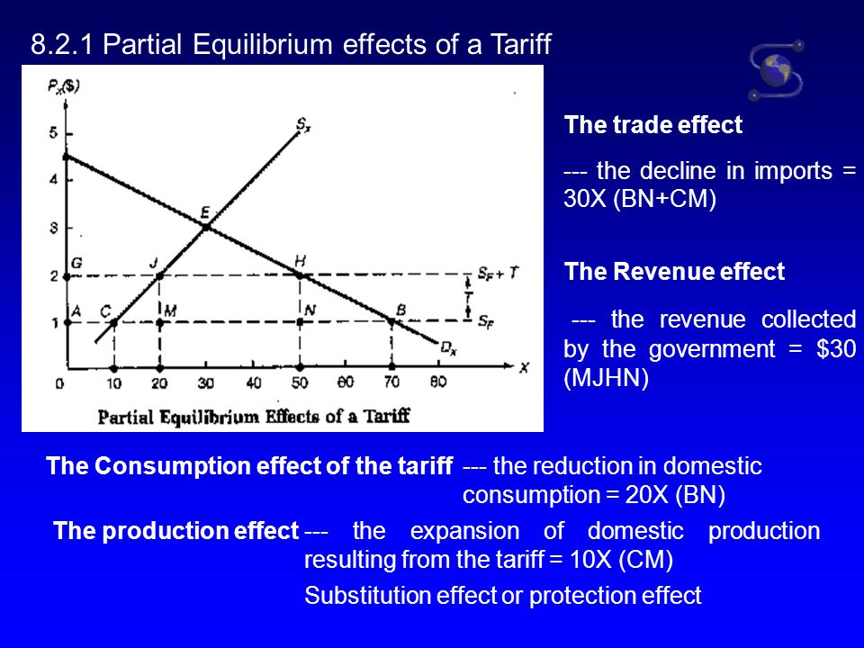 8.2.2 Effect of a Tariff on consumer and Producer Surplus consumer surplus is difference between what consumers would be willing to pay for each unit of the commodity and what they actually pay When Q <, or =D 0 Consumers would be willing to pay OD 0 FG Consumers actually pay OD 0 FA Without tariff So, consumer surplus is: AFG When tariff = t and P=P*+t Consumers would be willing to pay OD 1 EB.